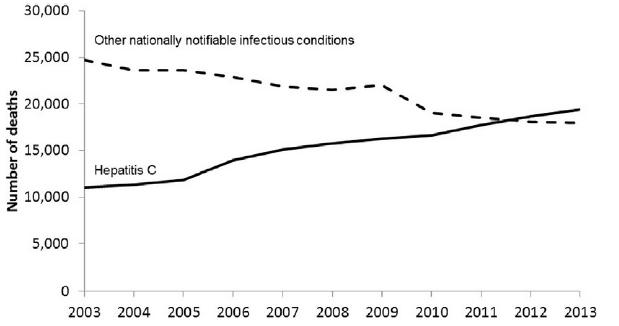 Epidemiología de la Hepatitis C
