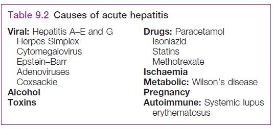 Causas de Hepatitis