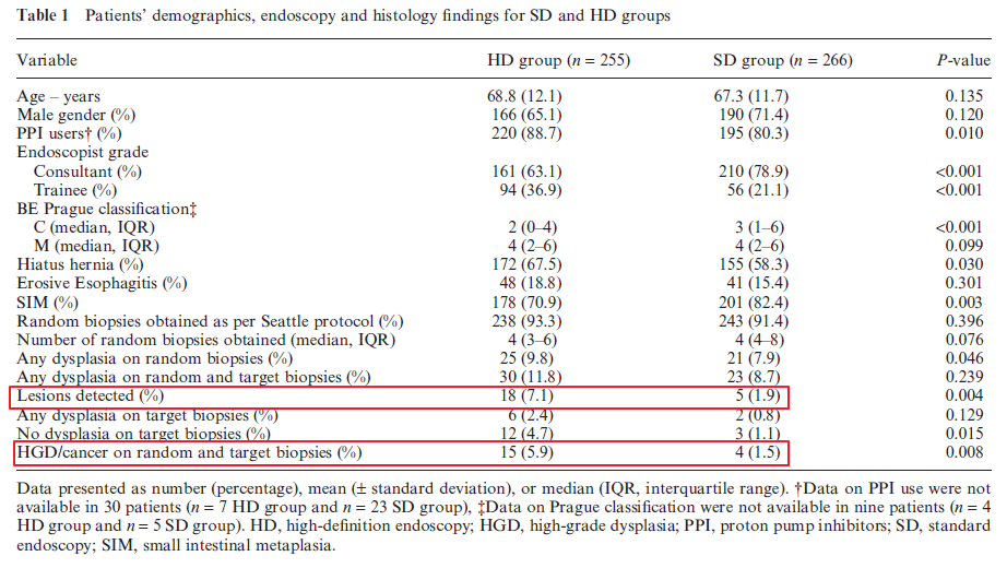 High definition versus standard definition white light endoscopy for detecting dysplasia in patients with Barrett's esophagus