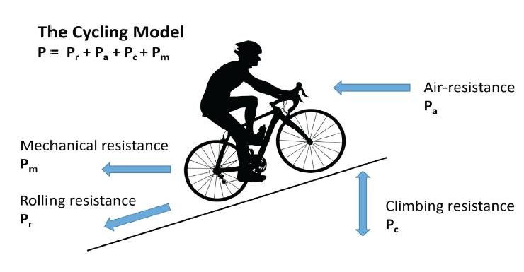 Modelo de Ciclismo