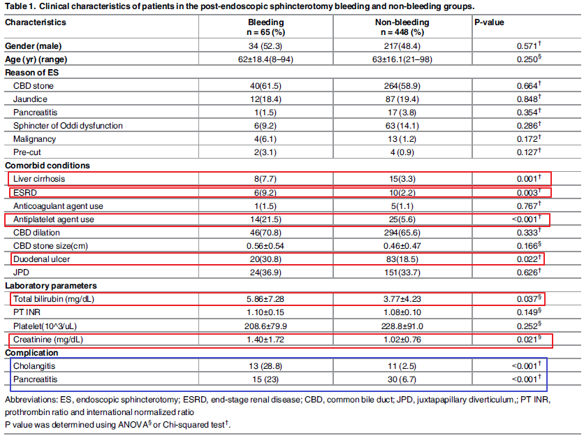 Clinical endoscopic management and outcome of post-endoscopic sphincterotomy bleeding