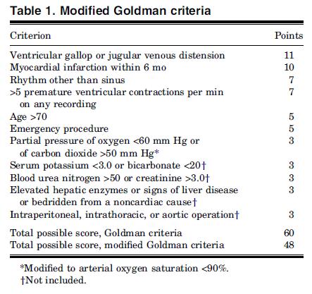 Criterios de Goldman