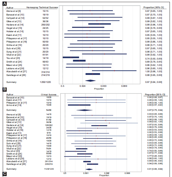 Efficacy of Hemospray in non-variceal upper gastrointestinal bleeding: a systematic review with meta-analysis