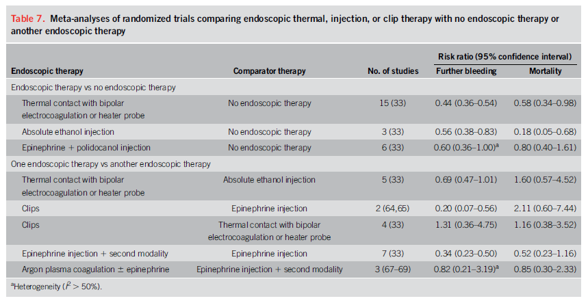 Terapia Endoscópica