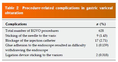 Complicaciones de la Esclerosis con Cianocrilato