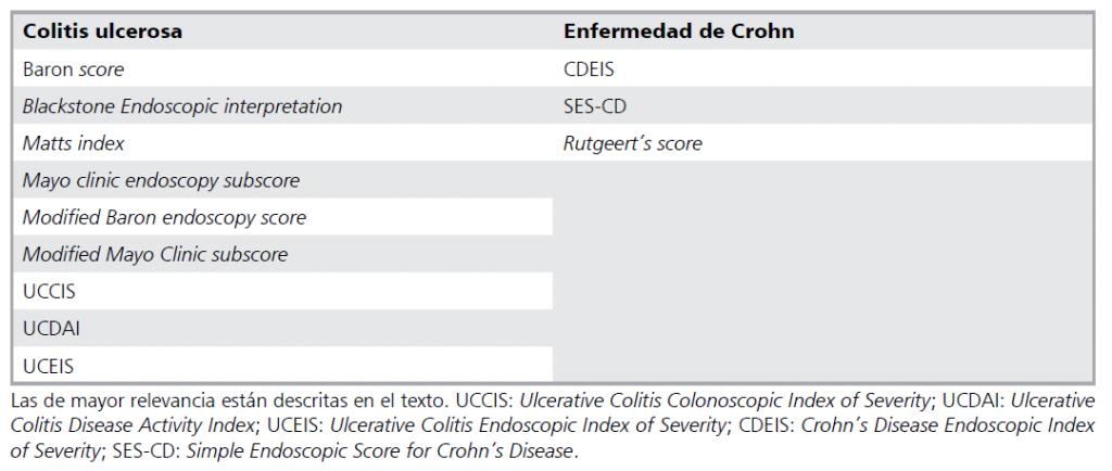 Escalas Endoscópicas en Enfermedad Inflamatoria