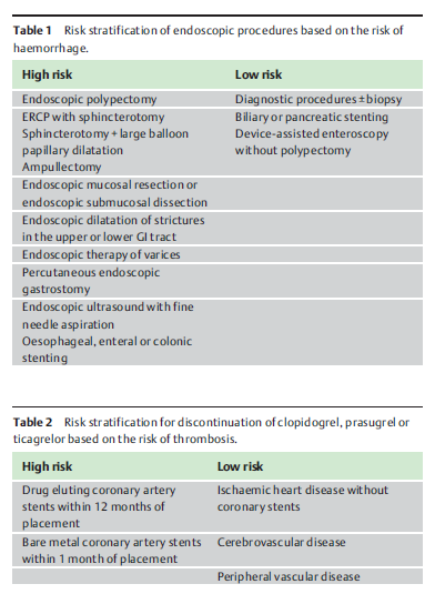 Endoscopy in patients on antiplatelet or anticoagulant therapy, including direct oral anticoagulants: British Society of Gastroenterology (BSG) and European Society of Gastrointestinal Endoscopy (ESGE) guidelines