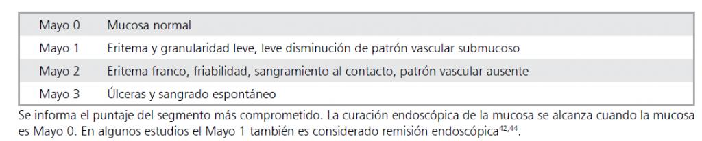 Clasificación Endoscópica de Mayo
