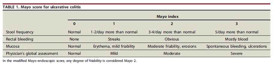 Indice de Mayo