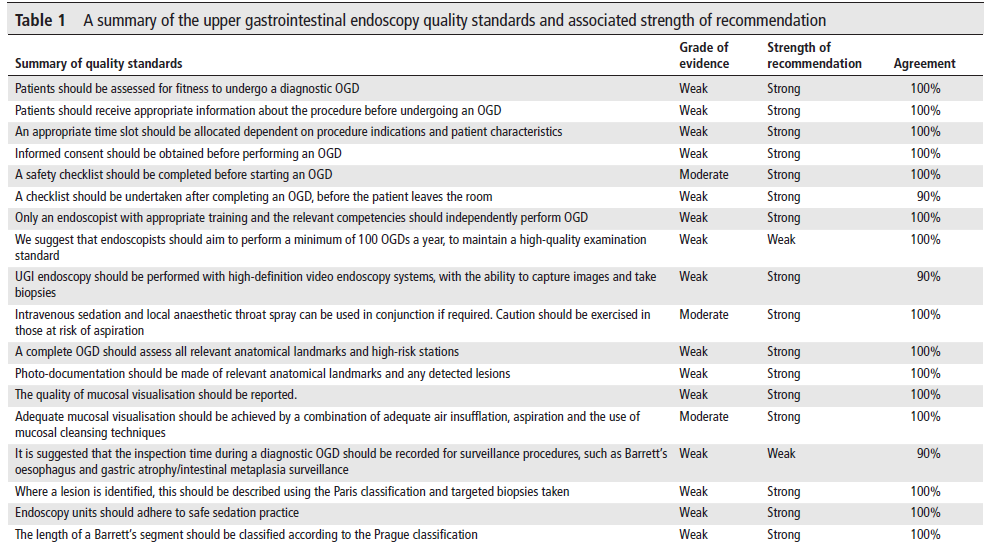 Quality standards in upper gastrointestinal endoscopy: a position statement of the British Society of Gastroenterology (BSG) and Association of Upper Gastrointestinal Surgeons of Great Britain and Ireland (AUGIS)