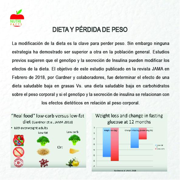 Dieta y pérdida de peso